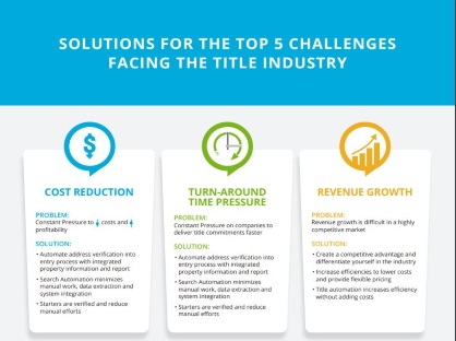 Solutions for the top 5 challenges facing the title industry